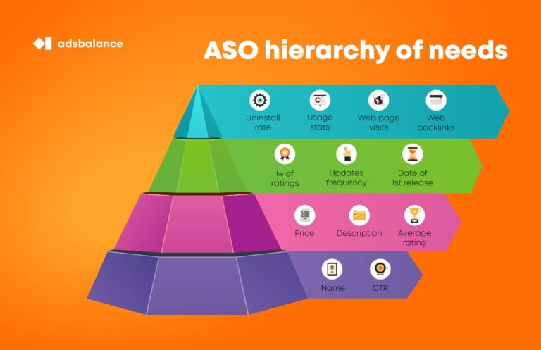 ASO improvements ordered by importance